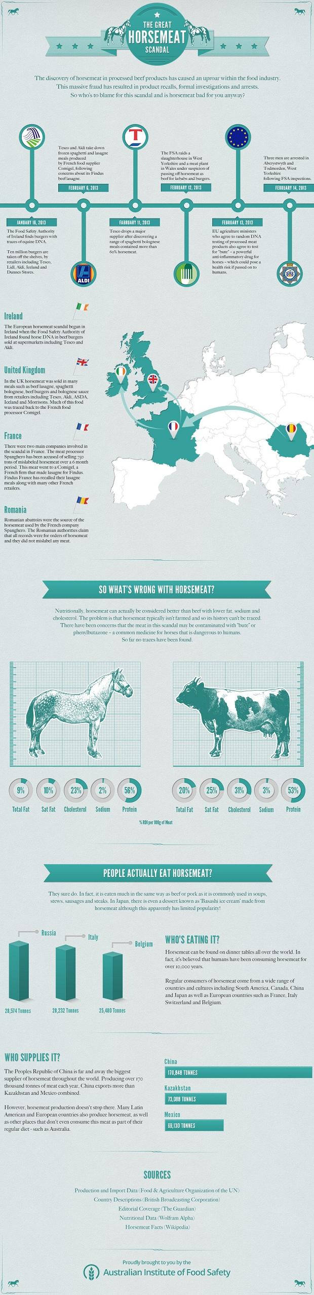 carne cavallo, grafico