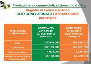 olio consumo 2013