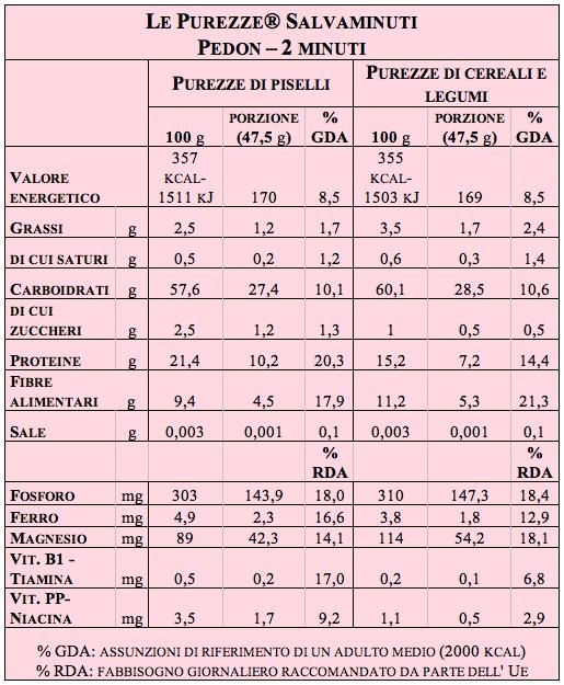 tab-pedon-purezze1