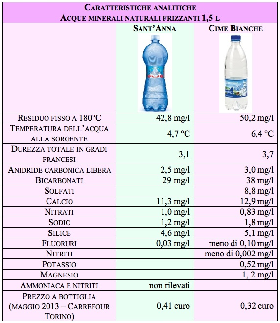 tab acqua carrefour santAnna