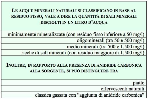 tab acqua minerale