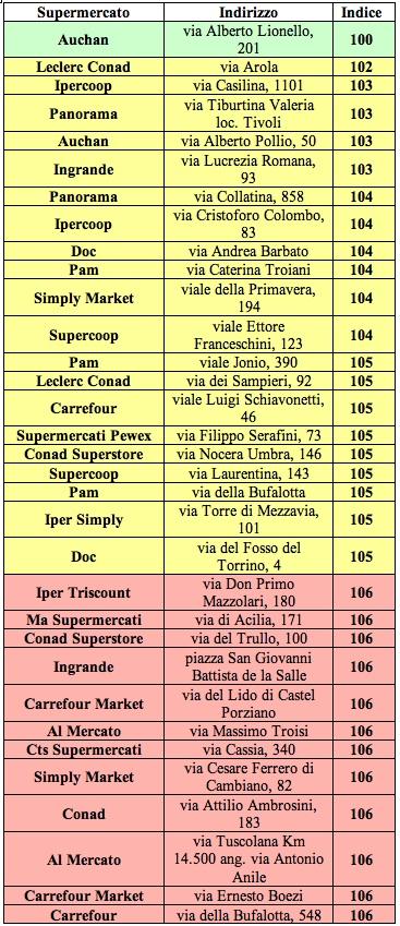 tab roma altroconsumo supermercati 2013 A