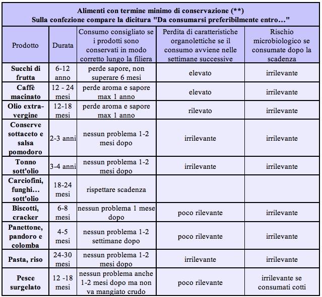 tabella termine minimo di conservazione