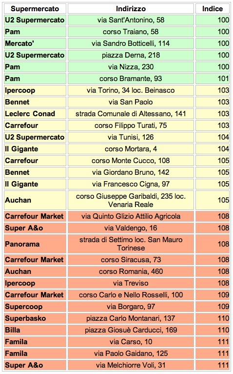 torino tabella supermercati altroconsumo 2013