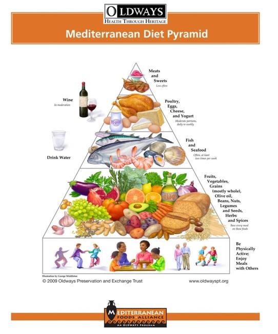 dieta italiana rispetto alla dieta americana