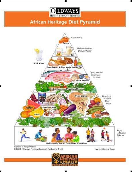 Piramide africana