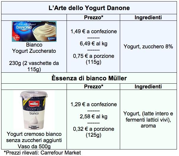 tab danone muller yogurt arte essenza