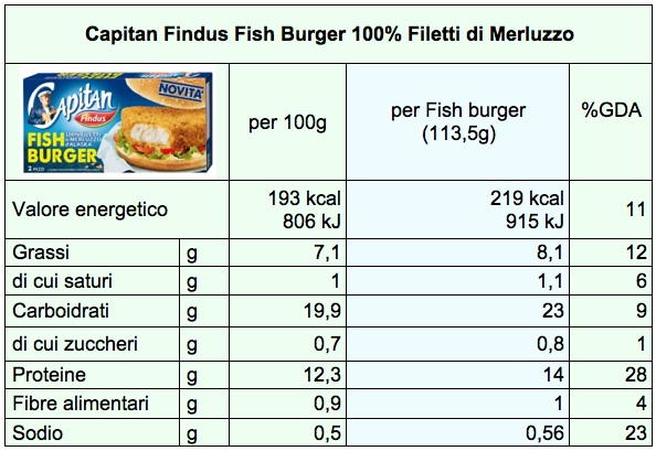 tab fish burger findus nut