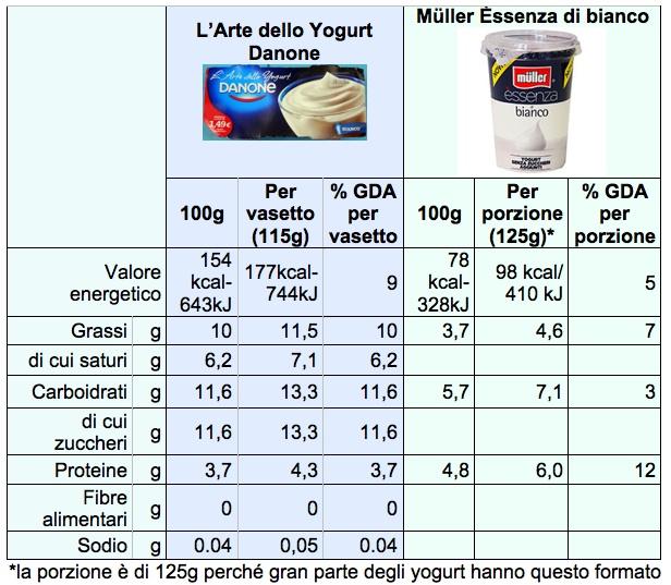 tab yogurt danone muller arte bianco cal