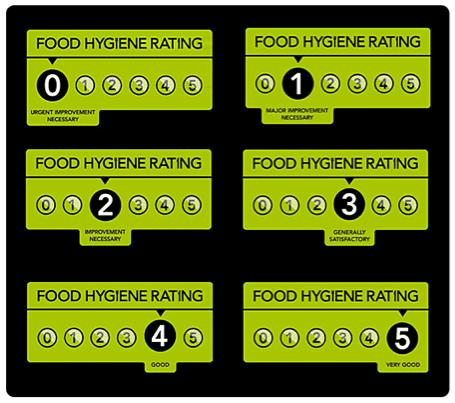 Food hygiene ratings inghilterra ristoranti igiene voti
