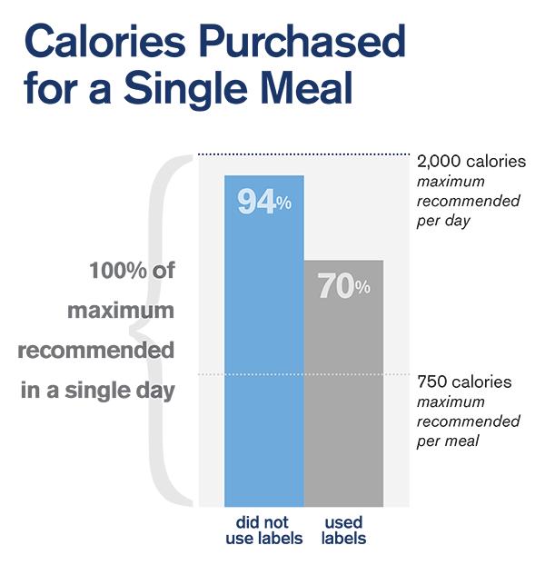 RestaurantMenuStudies_caloriegraphic600x622
