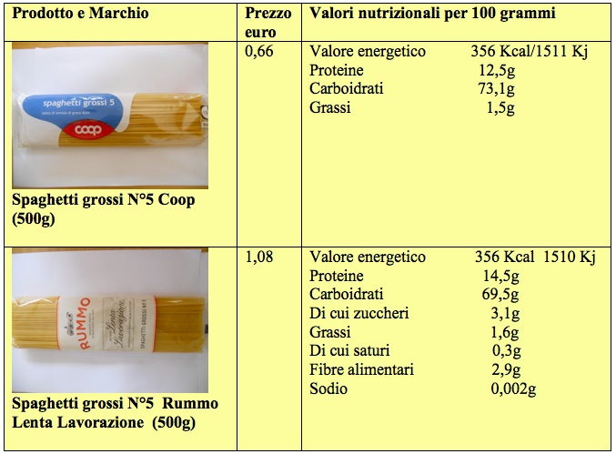 tabella pasta