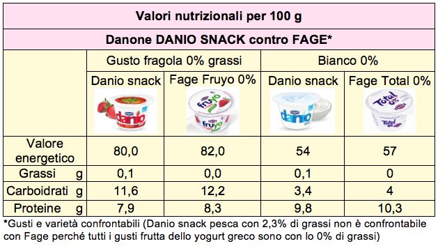 confronto danio fage yogurt greco