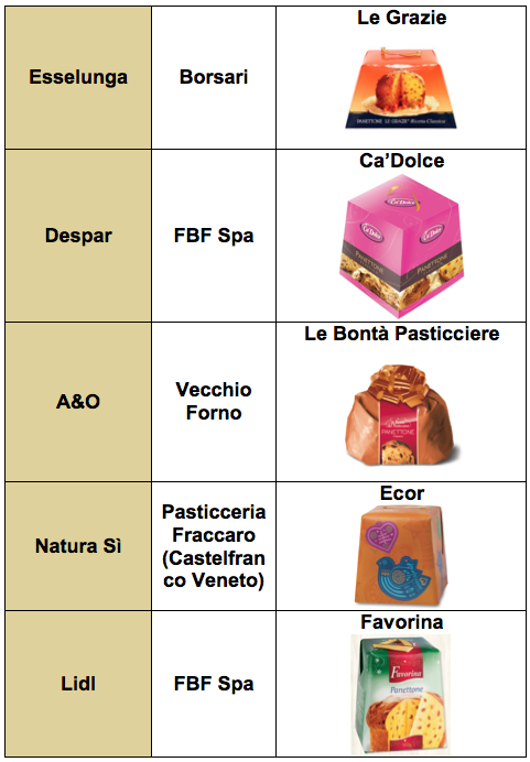 tab panettoni 2013-b