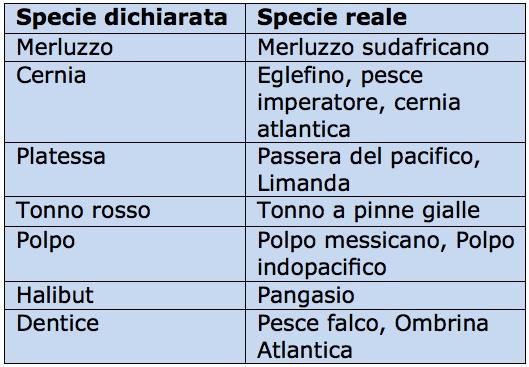 tabella pesce