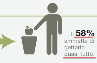 panasonic spreco alimentare europei