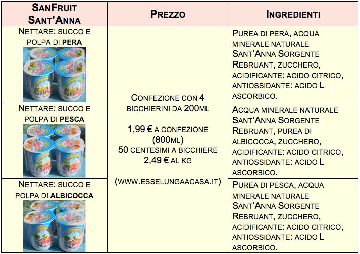 sanFruit santanna tabella ingredienti