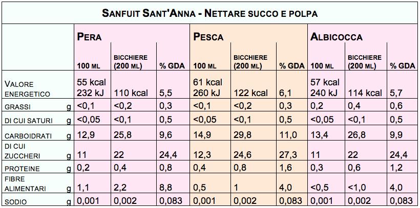 sanfruit santanna tabella nutrizionale