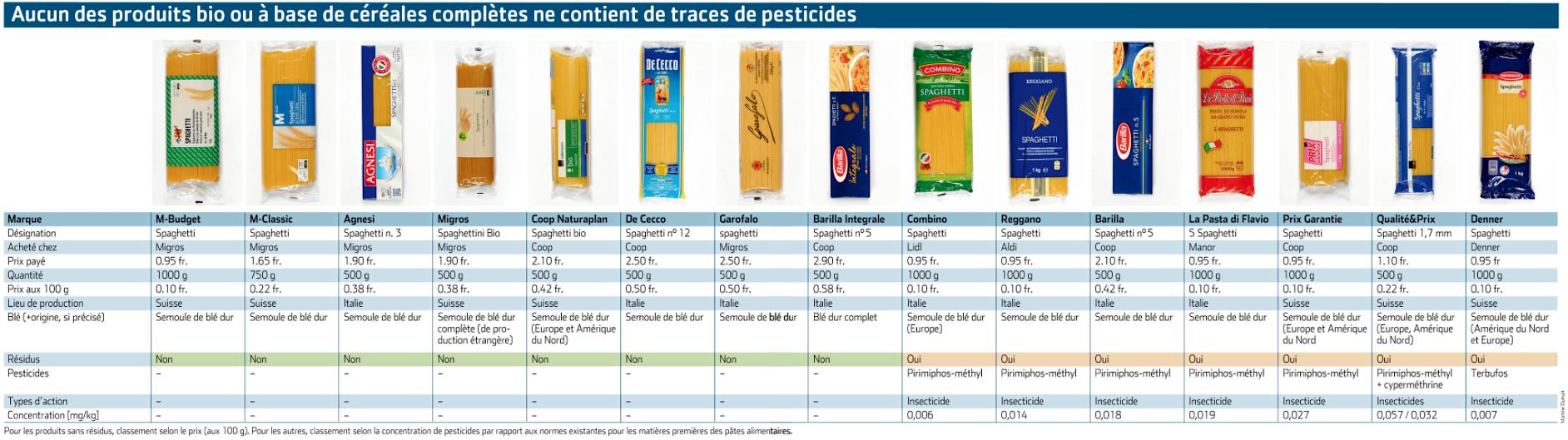 spaghetti con pesticidi tabella