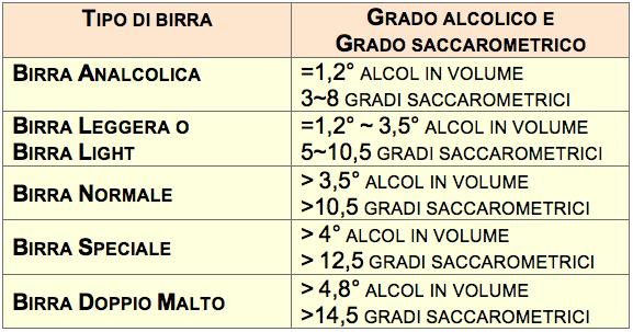 tabella birra gradi alcol