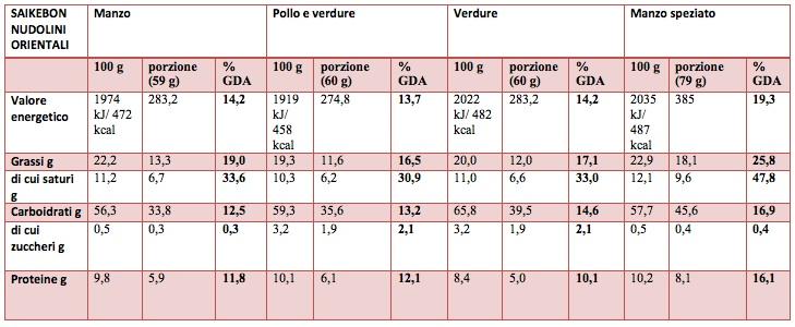 Saikebon tabella