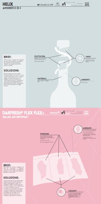 oscar imballaggio 2014 helix