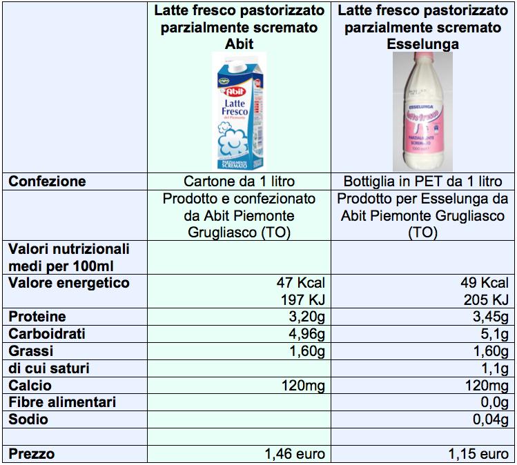 tabella latte esselunga abit