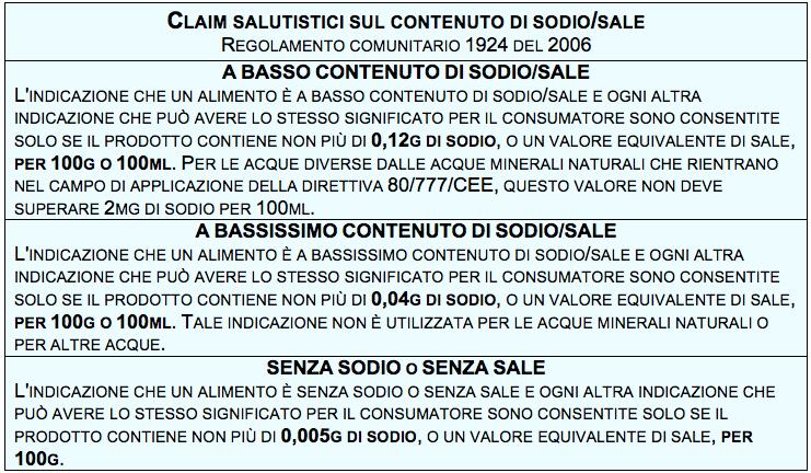 tabella sodio sale claim 1924 2006