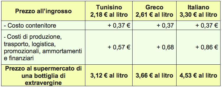 tab olio ingrosso prezzi