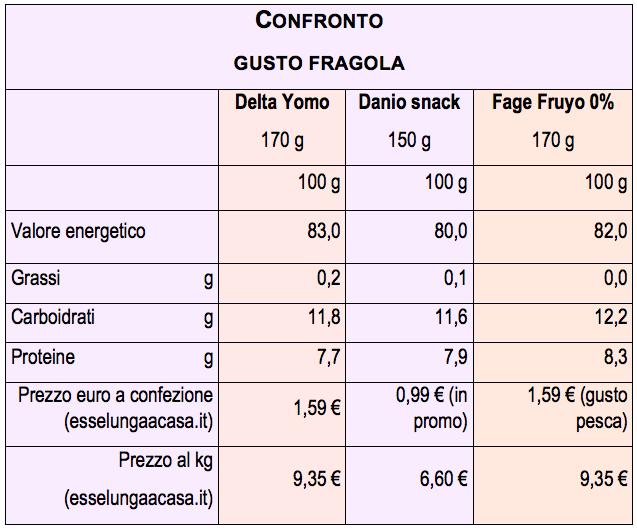 tab yogurt greco fragola yomo fage danone