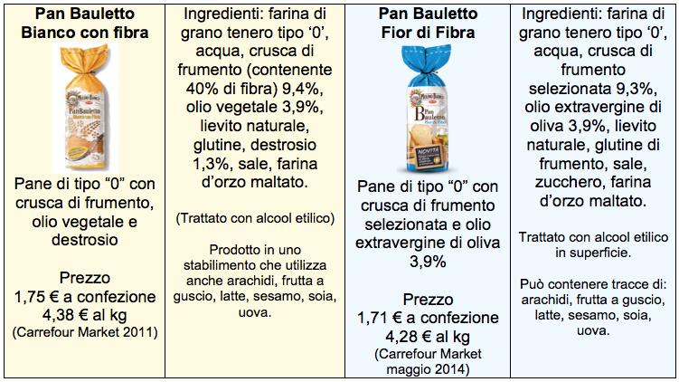 pan bauletto confronto ingredienti tabella