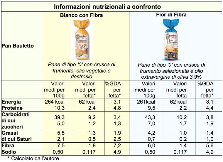 pan bauletto confronto nutrizione