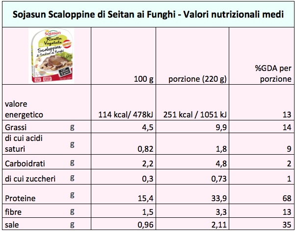 sojasun scaloppine di seitan nutrizione tab
