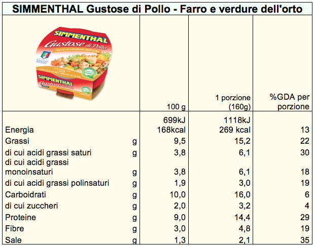 Gustose di Pollo Simmenthal tab nut