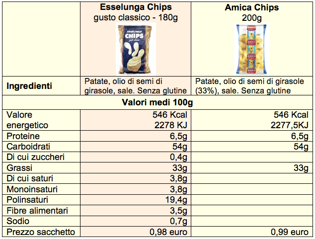 patatine fritte esselunga amica chips