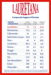 lauretana tabella comparativa