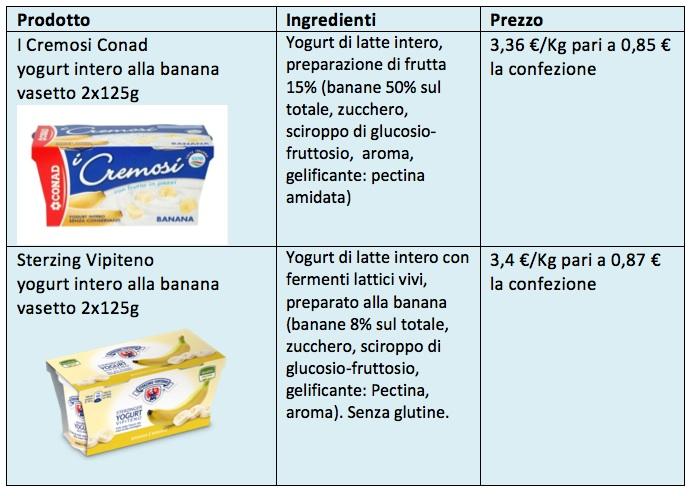 Tabella Yogurt