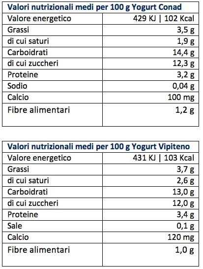 Tabelle yogurt