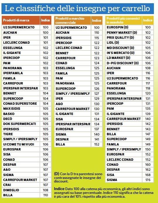 classifica-supermercati