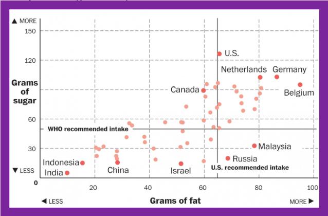 consumi grassi e zuccheri