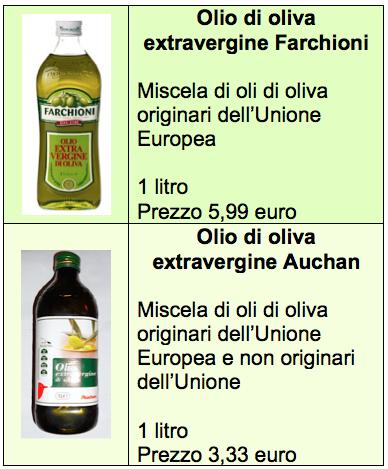 olio extravergine auchan farchioni tab prezzi