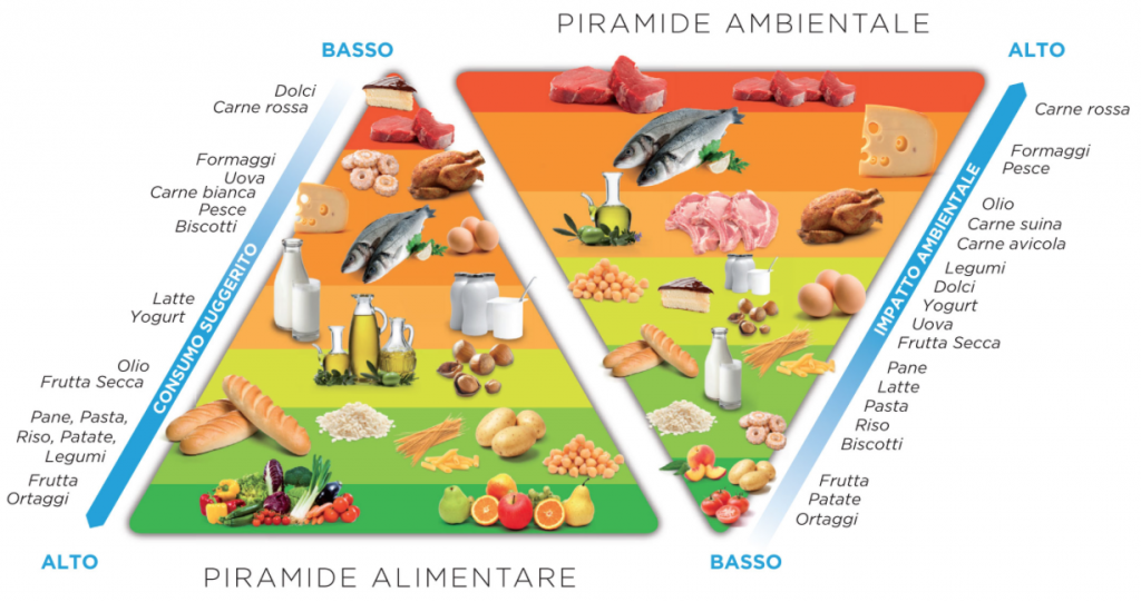 piramide ambientale alimentare barilla