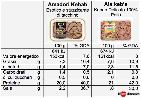 tab kebab amadori aia nutrizione