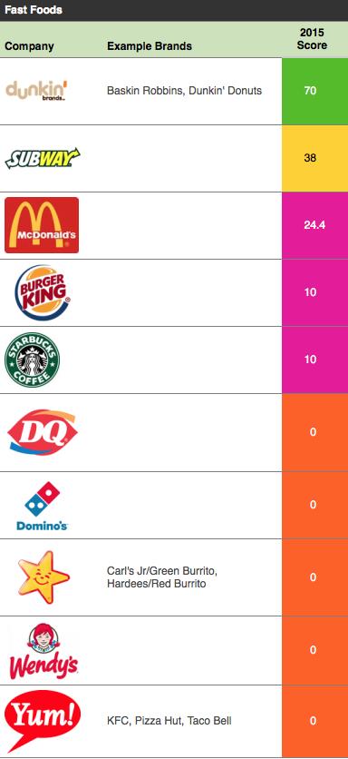 tabella fast food Olio di palma sostenibile