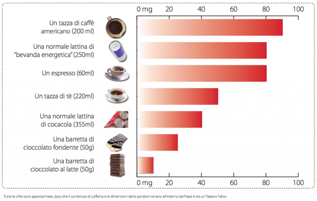 caffeina cibi contenuto