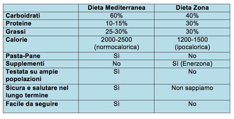 dietazona