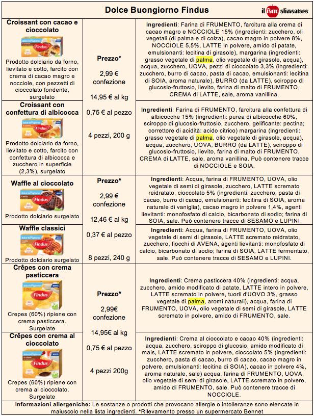 findus dolce buon giorno ingredienti