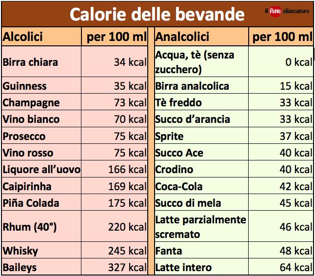 tab calorie bevande alcolici