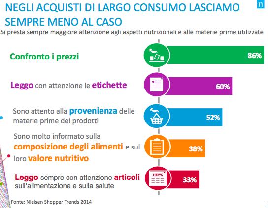 sondaggio consumi indagine