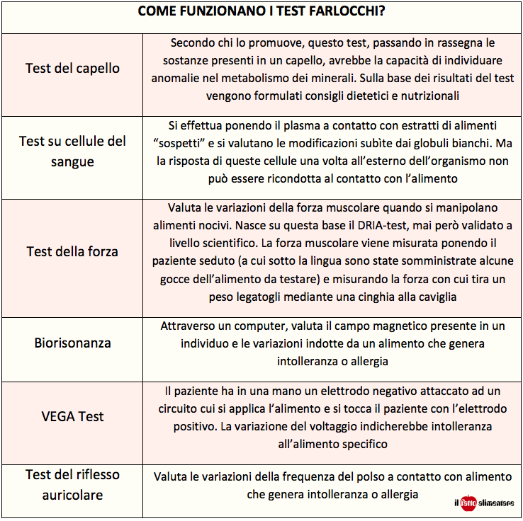 test alimentari allergie todaro